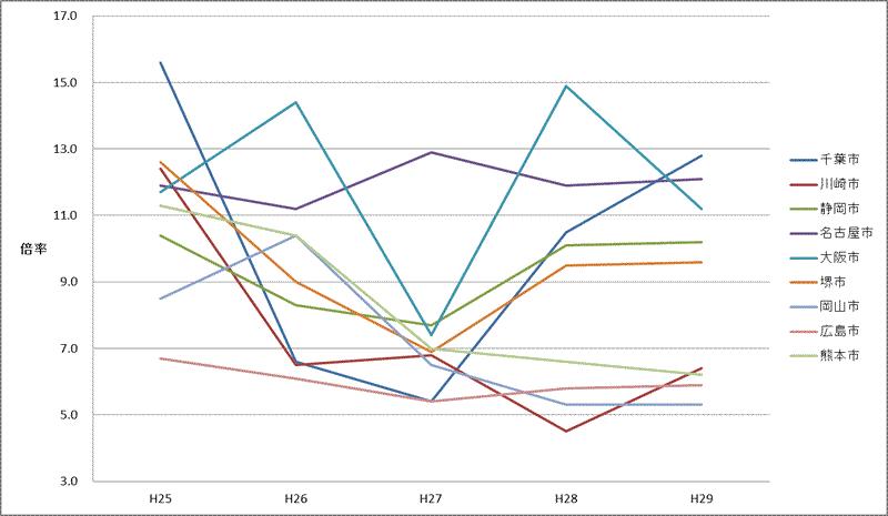 政令市採用試験倍率の推移